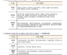Hàn Quốc công bố 30 trường bị hạn chế ra VISA cho du học sinh quốc tế